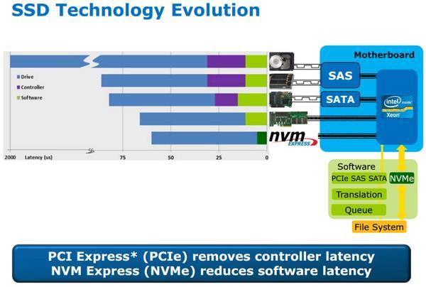 SSD接口全解析 懂了你才会选